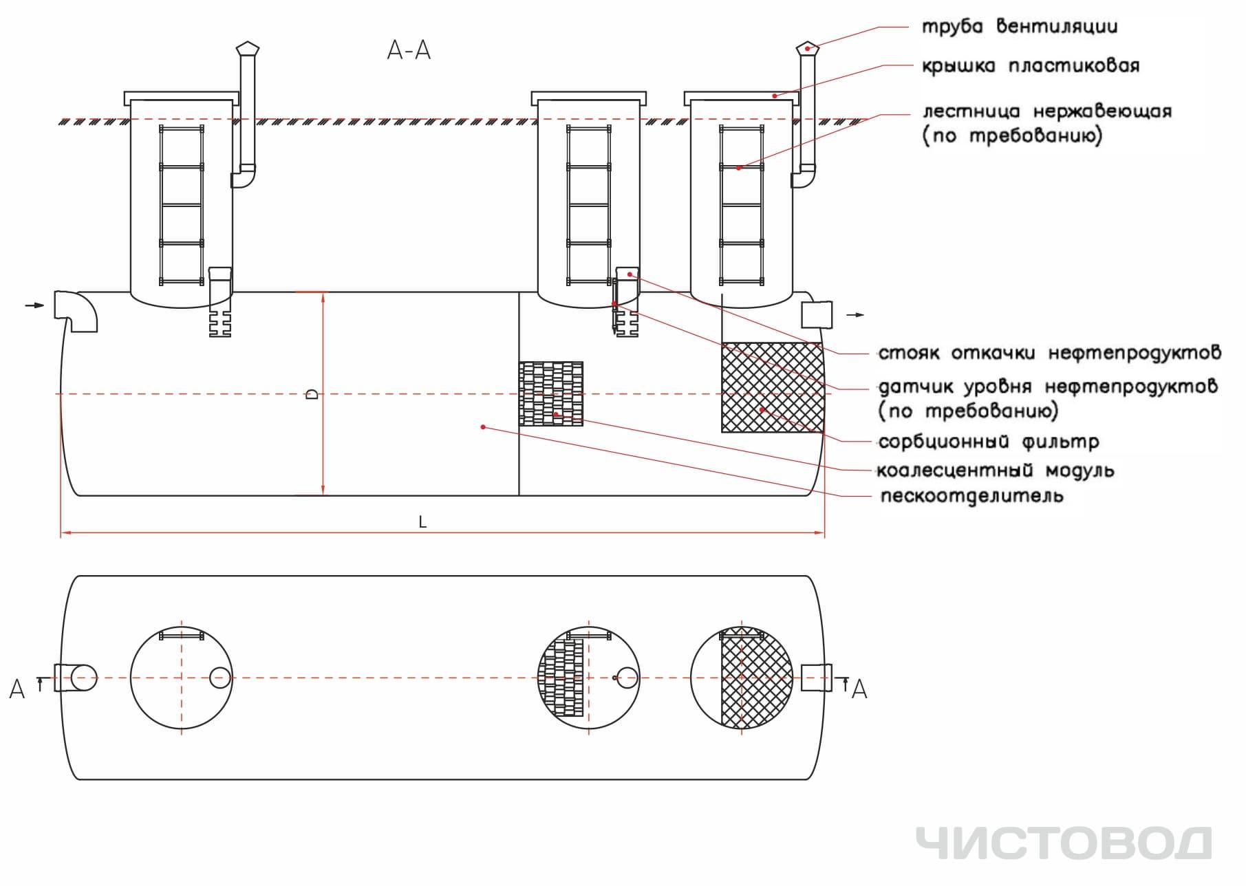 Песконефтеотделитель канализации объединяет Пескоотделитель и нефтеотделитель - песколовку и нефтеуловитель - прозводится в РБ Минск - Чистовод