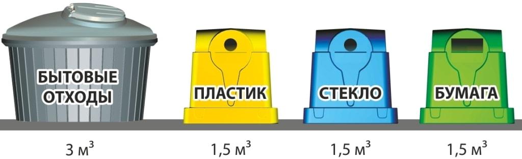 Заглубленные контейнеры для сбора ТБО совместно с наземными контейнерами раздельного сбора мусора