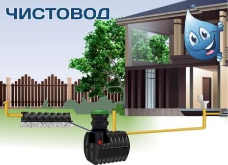 Септик и автономная канализация в частном доме и на даче от белорусского производителя «Чистовод», Минск