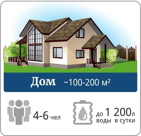 Дом 100-200 кв.м ~ 4-6 чел ~ до 1200 л воды в сутки -- Септик для частного загородного дома