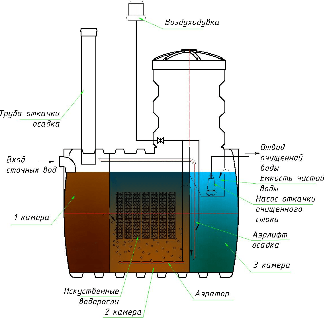 Схема работы септика ЛОС Аэро Чистовод
