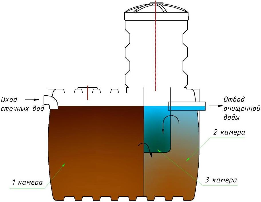 Схема устройства и работы автономной канализации дома и дачи на базе септика марки Чистовод-5, Минск