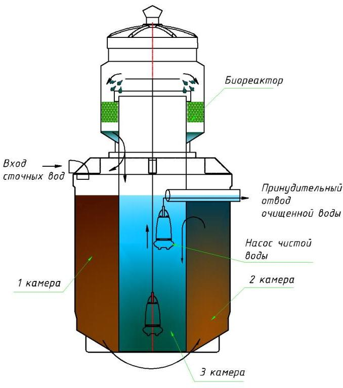 Схема устройства и работы автономной канализации дома и дачи на базе септика марки Чистовод Эко-3, Минск