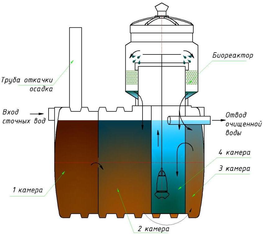 Схема устройства и работы автономной канализации дома и дачи на базе септика марки Чистовод Эко-5, Минск