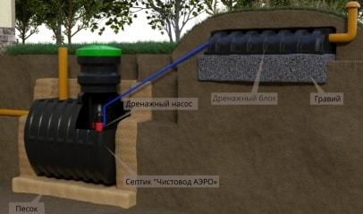 Фото, видео, схемы и инструкции по монтажу автономных очистных сооружений и септиков Чистовод в частных домах