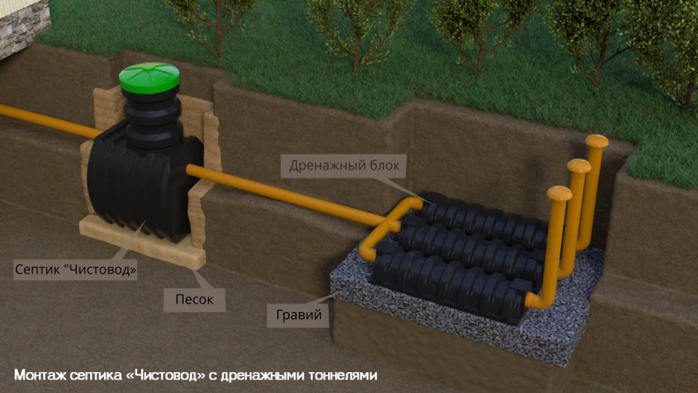 Монтаж септика «Чистовод» с дренажными тоннелями
