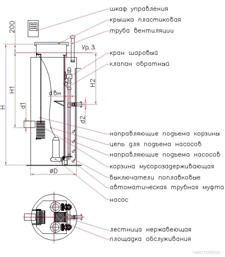 КСН Чистовод моделей 800-3000 – насосные станции промышленные для перекачки канализации и стоков