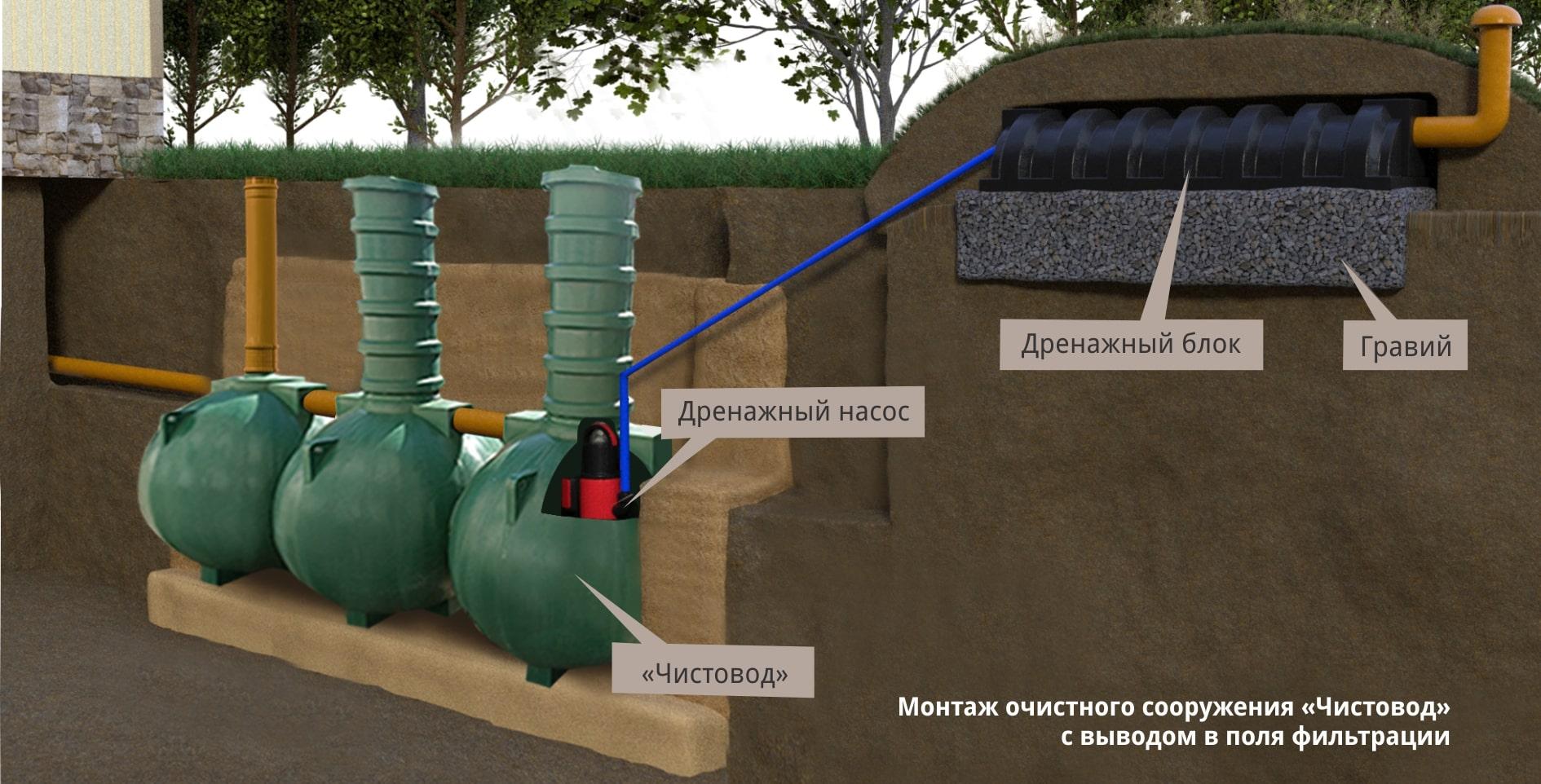 Монтаж септика Чистовод Аэро-5-Шар с насосом и выводом в поля фильтрации