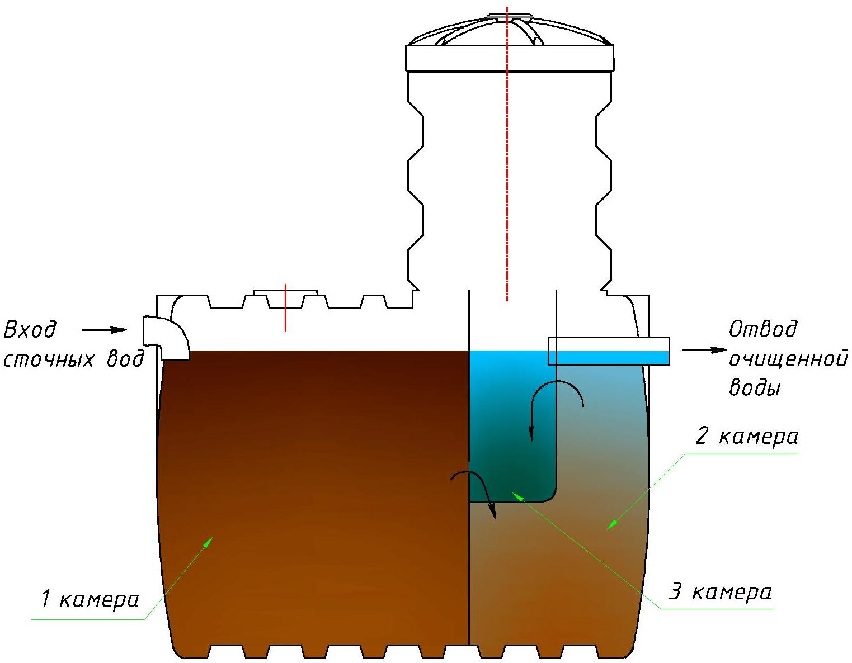 Схема работы септика Чистовод