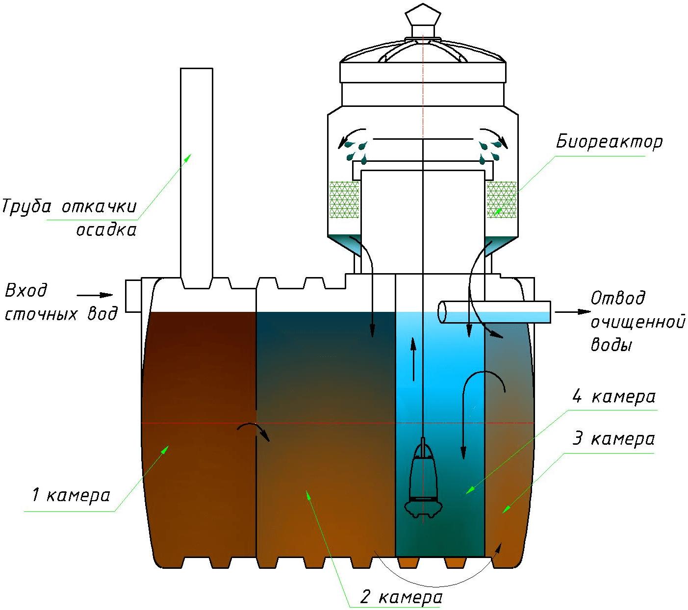 Схема работы септика ЛОС Чистовод-ЭКО