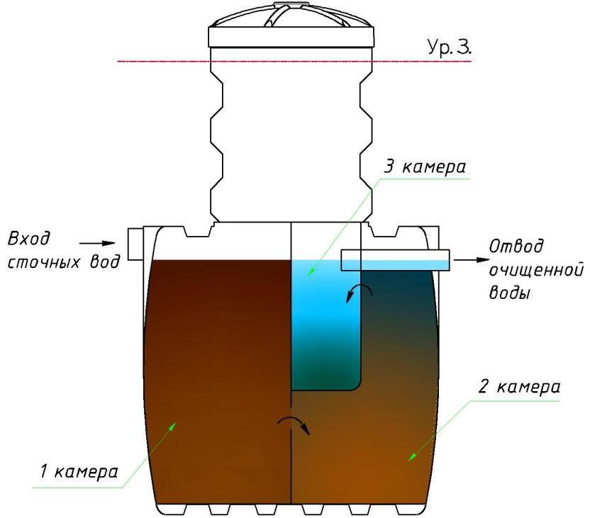 Схема устройства и работы автономной канализации дома и дачи на базе септика марки Чистовод-3, Минск
