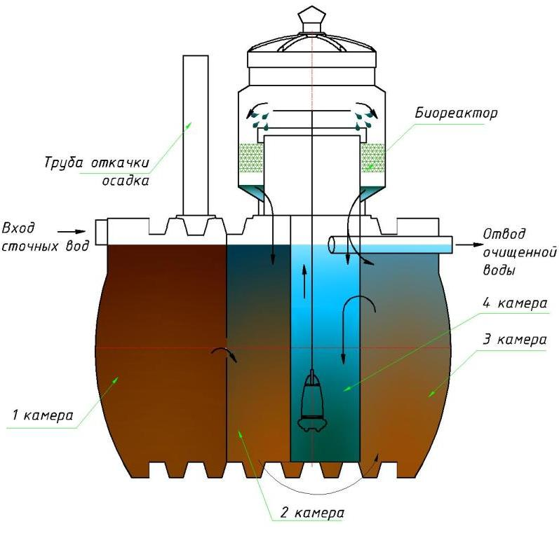 Схема устройства и работы автономной канализации дома и дачи на базе септика марки Чистовод Эко-8, Минск