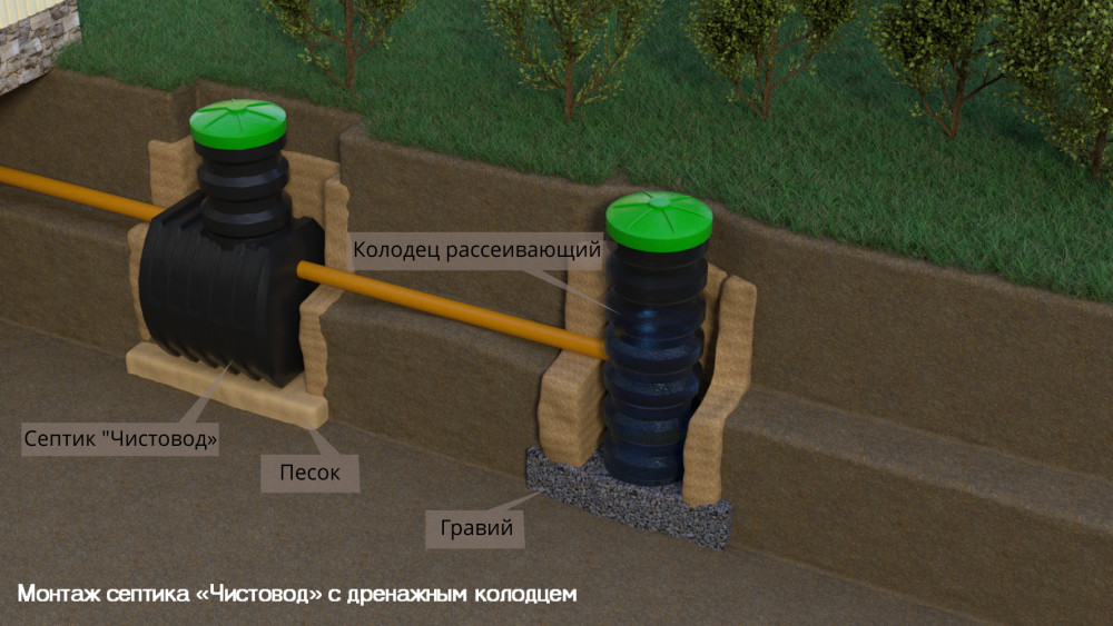 Колодец - Монтаж септика «Чистовод» с дренажным колодцем